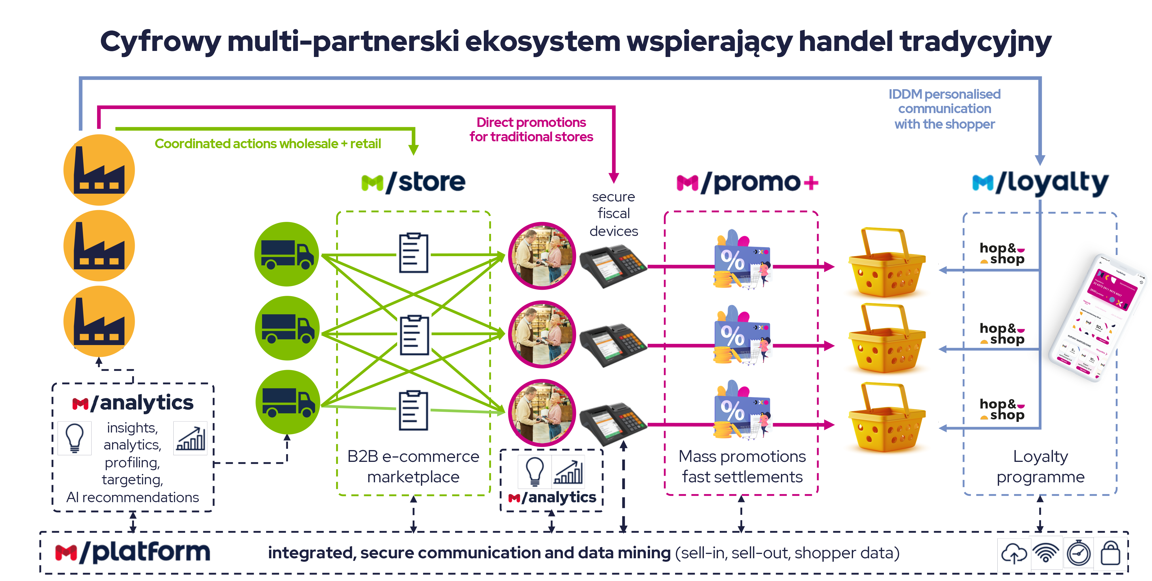 Mplatform ekosystem3
